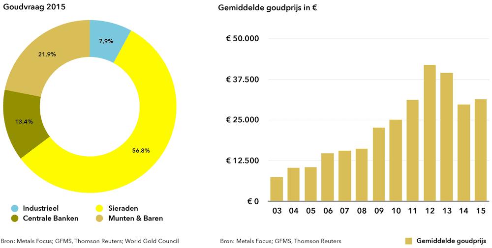 gold-demand-goudverzekerd-2015