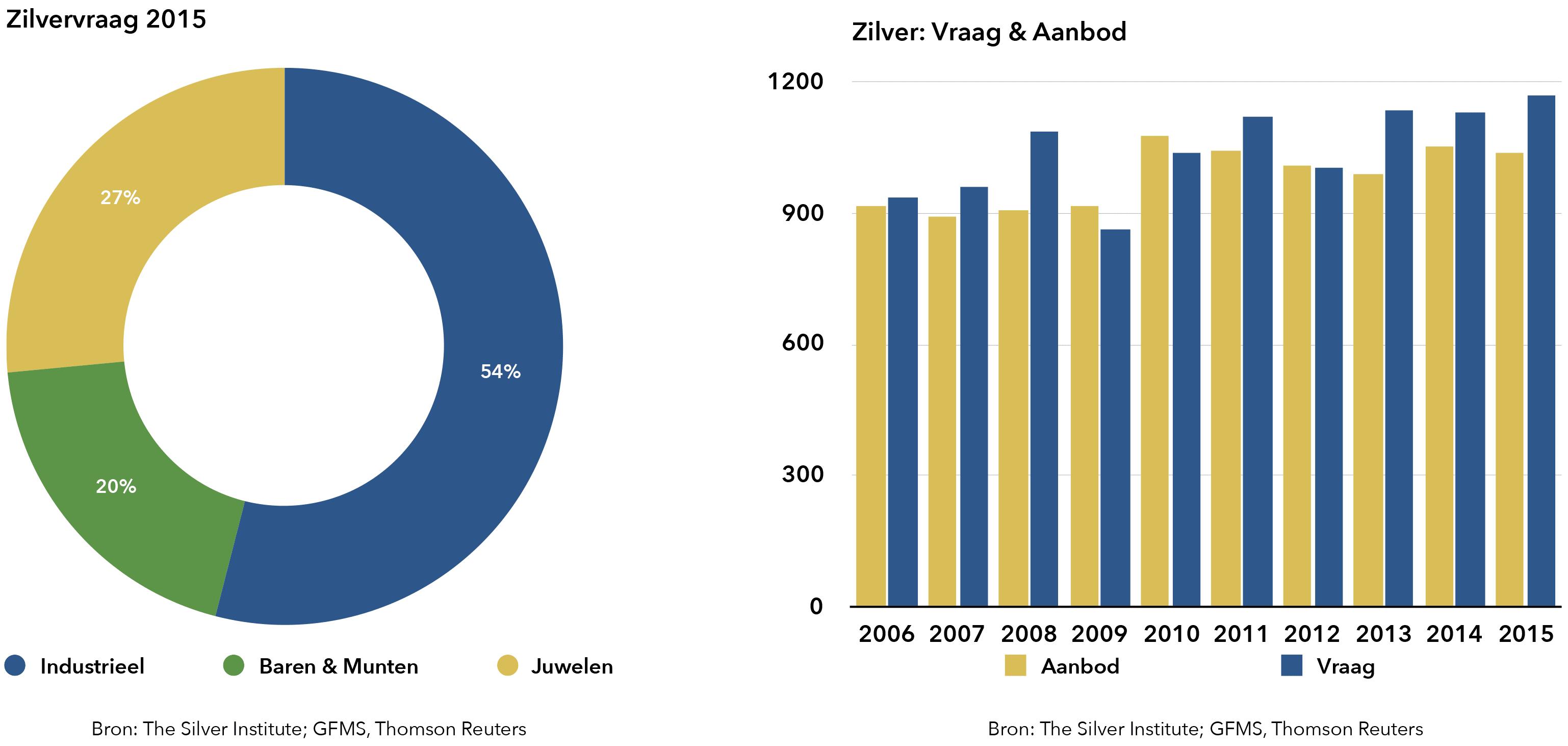 silver-demand-2015-goudverzekerd