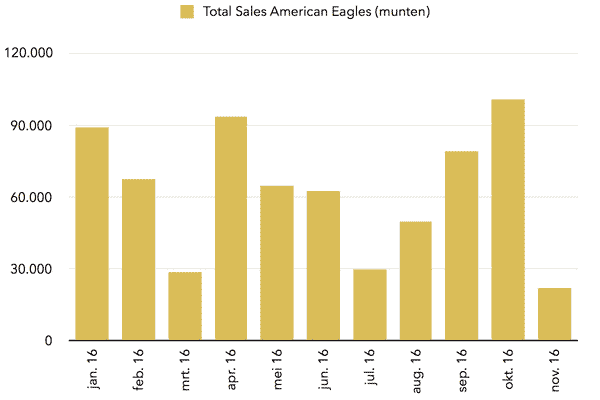 sales-american-eagles-gold-2016