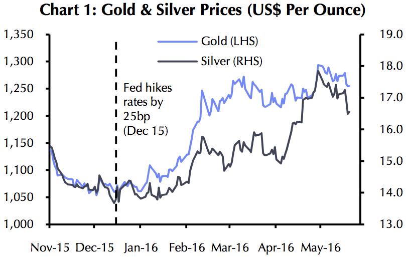 renteverhoging goud zilver