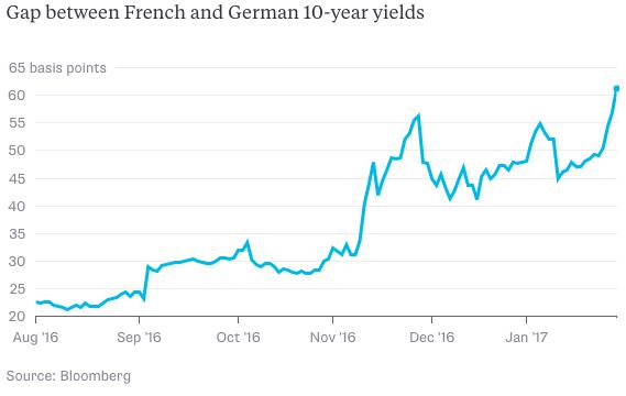 Obligatiespread Duitsland vs Frankrijk