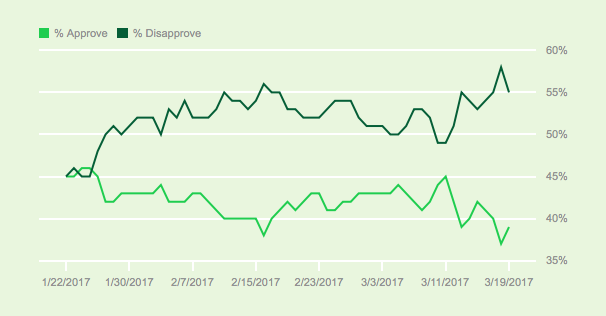 Trump Approval rates