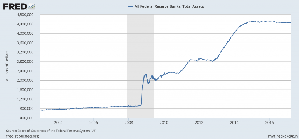 Fed Balans