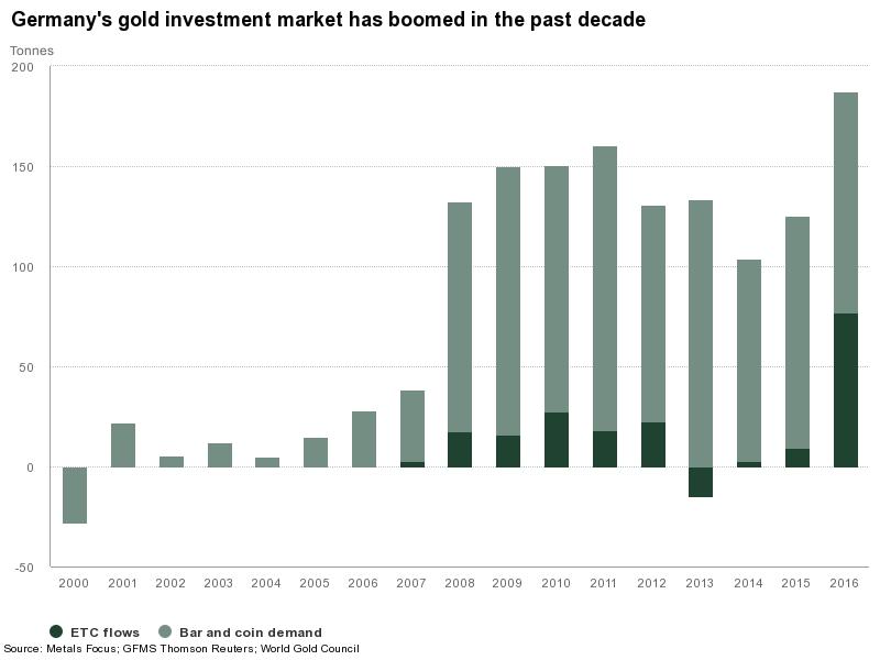 Duitse goudmarkt