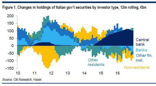 De ECB is de énige opkoper van Italiaanse schulden.