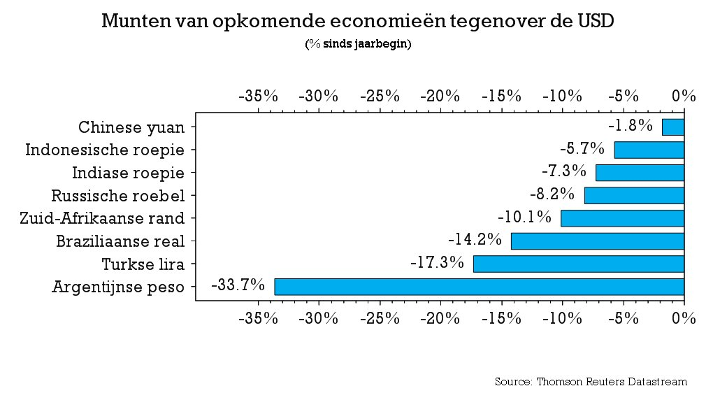 Opkomende markten