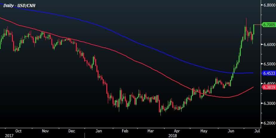 USD/CHN