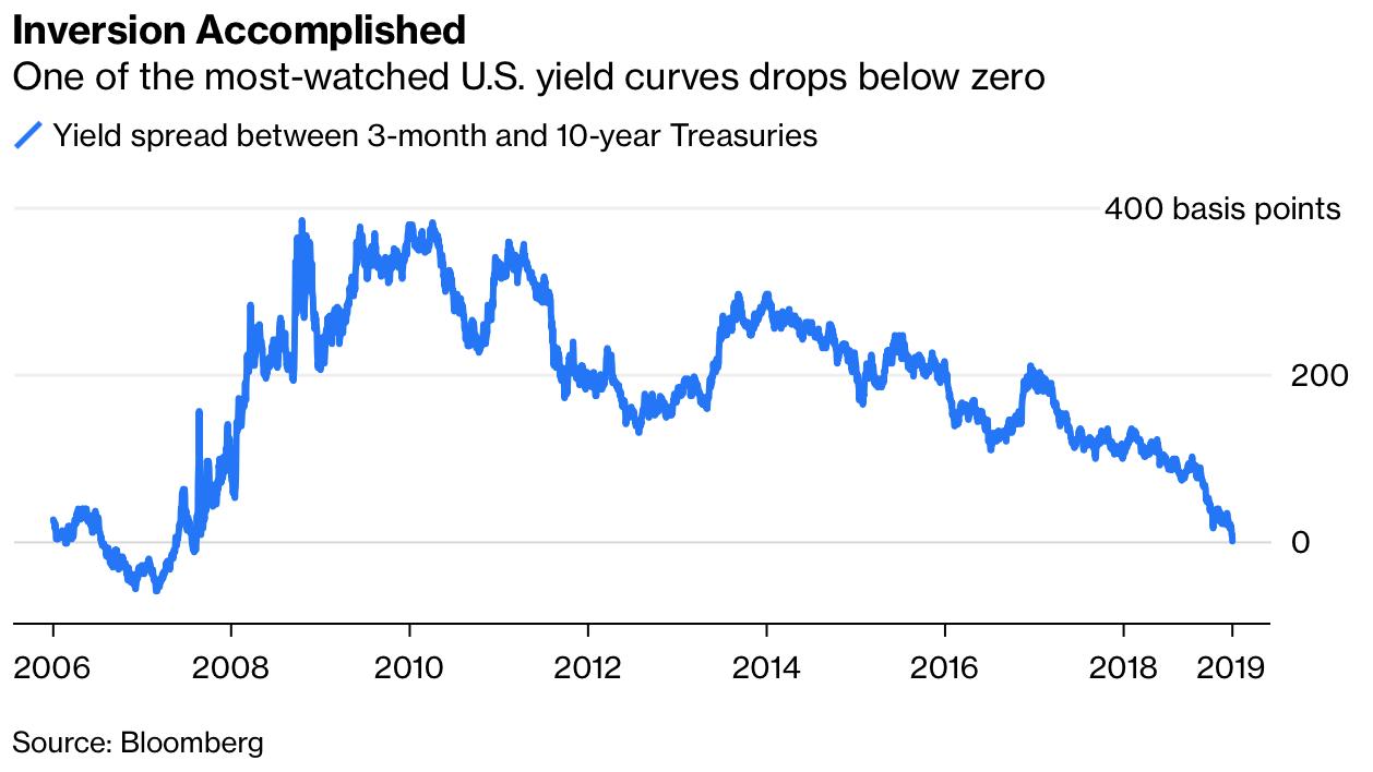 recessie goud zilver