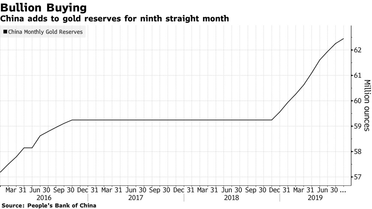 China voegt 100 ton goud toe aan reserves